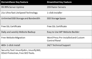 DomainRacer vs DreamHost - Key Features
